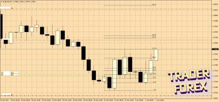 """Сделка по паттерну """"Поглощение"""" валютная пара EURUSD, +136 пунктов!"""